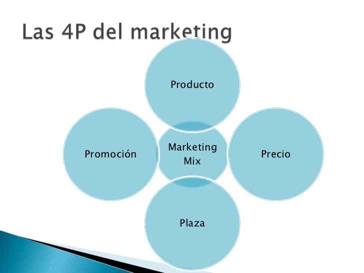 El Marketing Mix Y Sus Variables Grid Cl